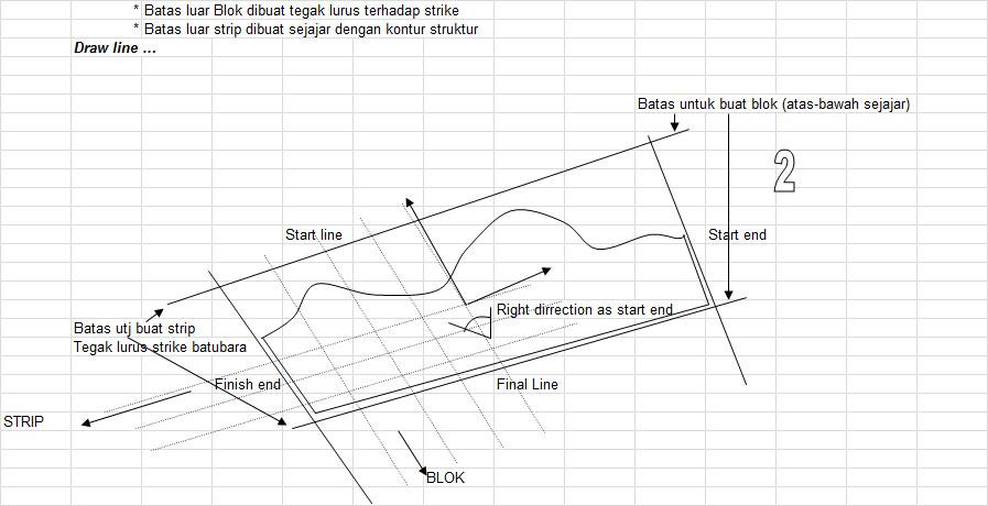 Buat Garis - Pit Optimizing Minescape